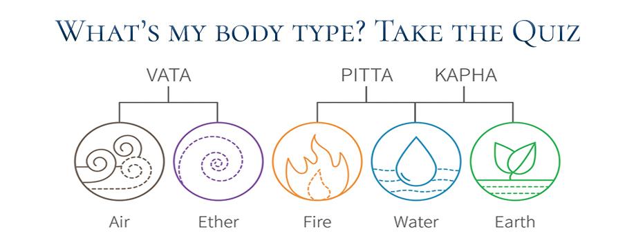 Ayurvedic Constitution, 3 Body Types, Vata Pitta Kapha